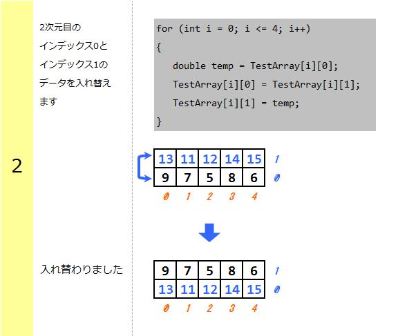 2次元配列のインデックスデータ入れ替え