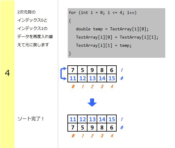 2次元配列のインデックスデータの再入れ替え