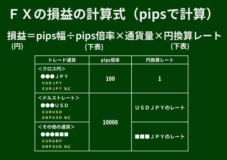 FXの損益計算式(pipsで計算)