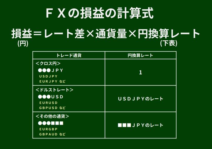 FXの損益計算式(価格レート差で計算)