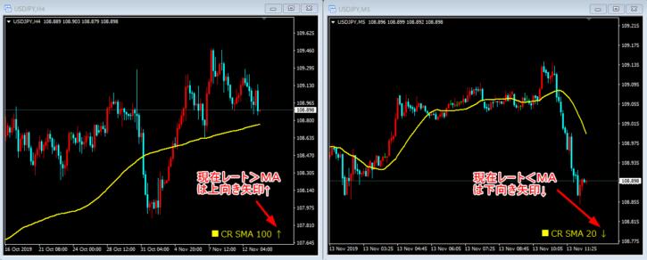 現在レートとMAの位置関係を矢印で表示