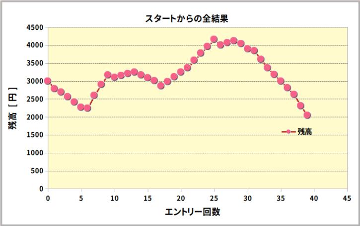 トレード結果グラフ(累計)