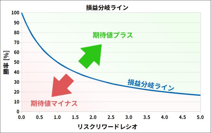 損益の期待値の分岐ライン