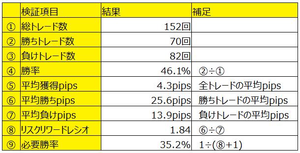 トレード履歴の集計結果