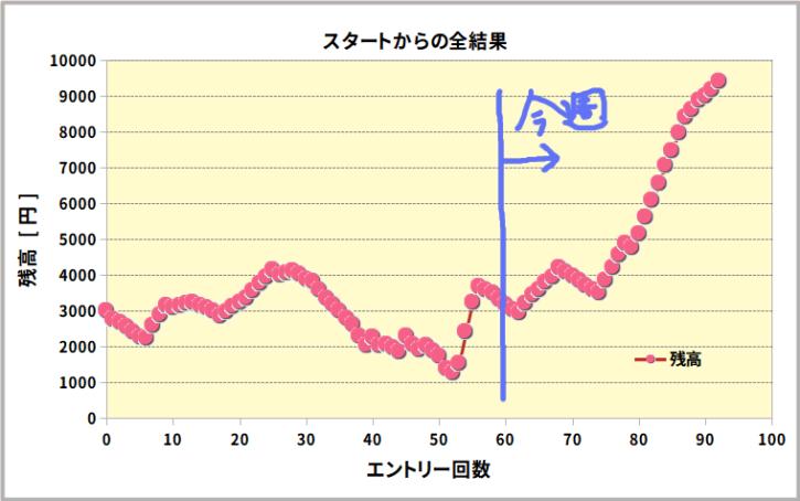残高のグラフ