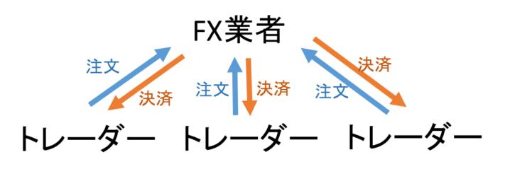 DD方式の注文処理イメージ