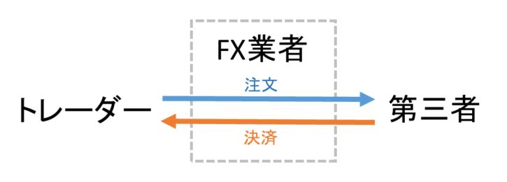 NDD方式の注文処理イメージ