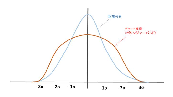 実際のチャートの価格分布図